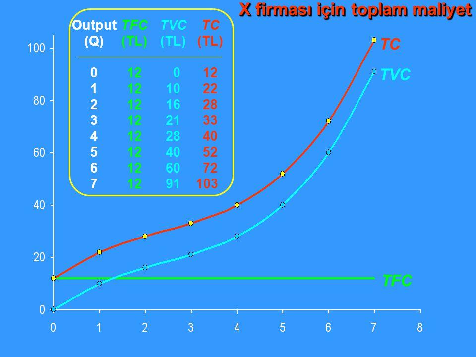 TC Output (Q) 0 1 2 3 4 5 6 7 TFC (TL) 12 TVC (TL) 0 10 16 21 28 40 60 91 TC (TL) 12 22 28 33 40 52 72 103 TVC TFC X firması için toplam maliyet