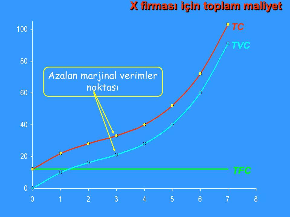 TC TVC TFC Azalan marjinal verimler noktası X firması için toplam maliyet