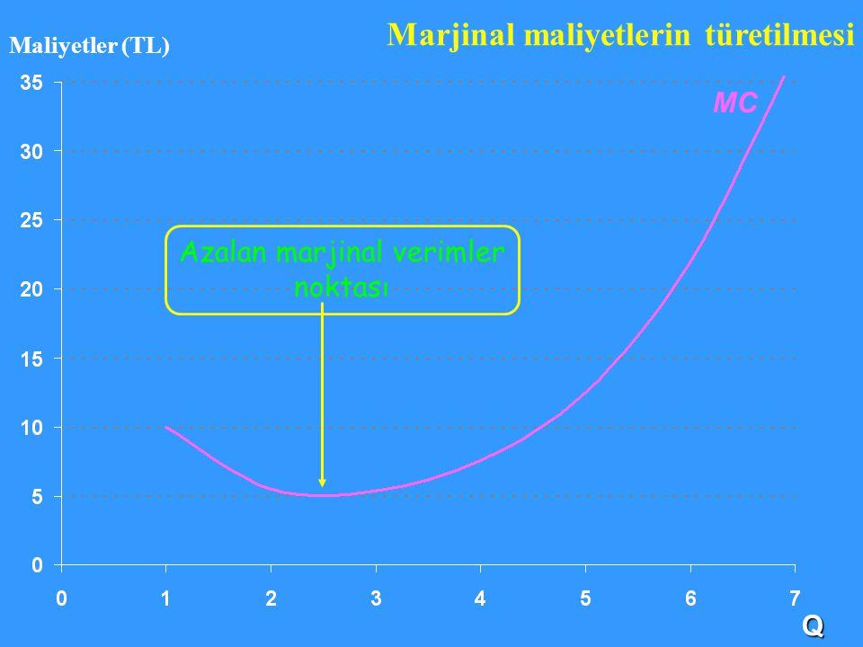 MC Q Maliyetler (TL) Marjinal maliyetlerin türetilmesi Azalan marjinal verimler noktası