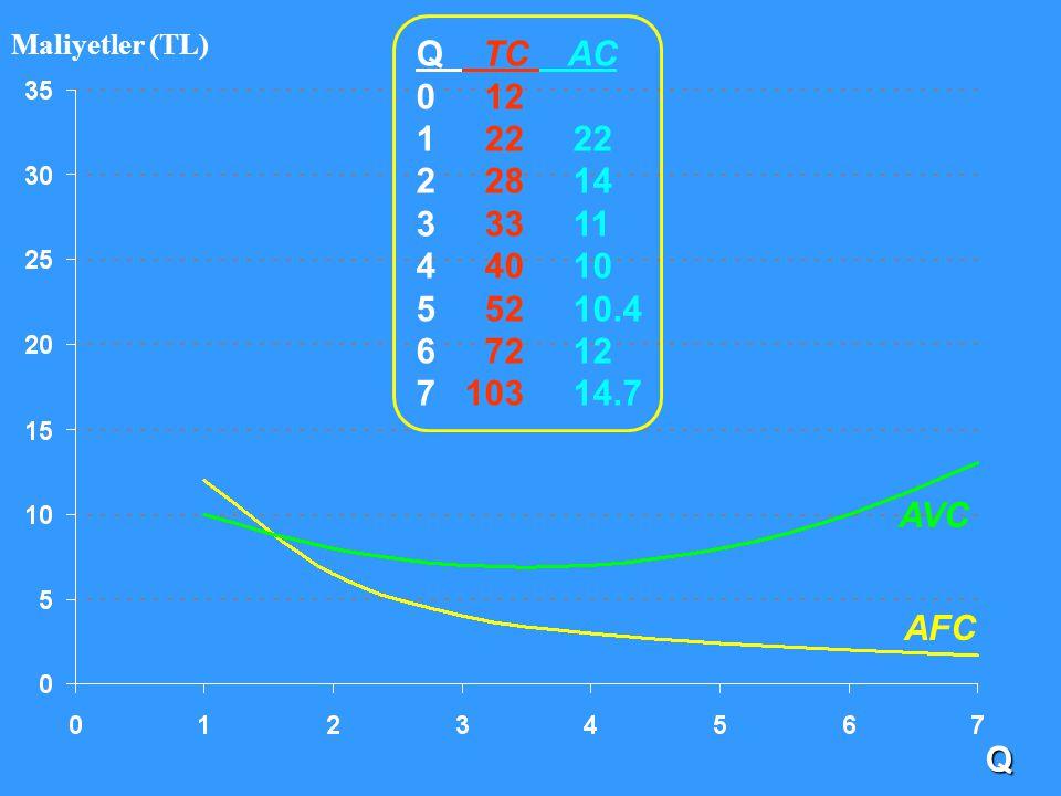 Q TC AC 0 12 1 22 22 2 28 14 3 33 11 4 40 10 5 52 10.4 6 72 12 7 103 14.7 Q Maliyetler (TL) AFC AVC