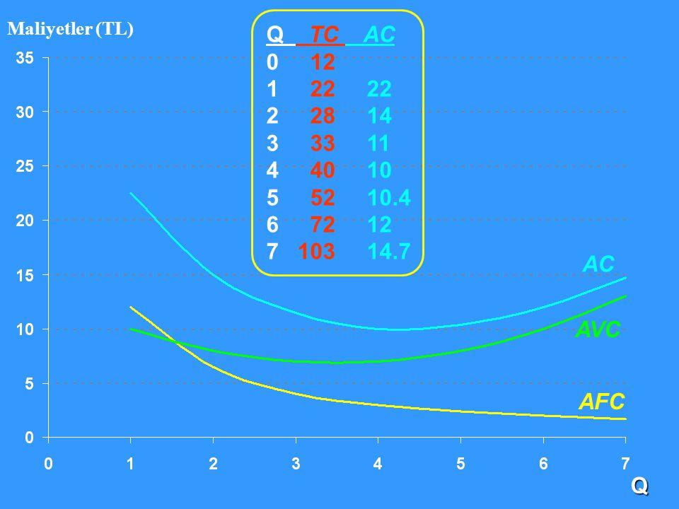 Q Maliyetler (TL) AC AFC AVC Q TC AC 0 12 1 22 22 2 28 14 3 33 11 4 40 10 5 52 10.4 6 72 12 7 103 14.7