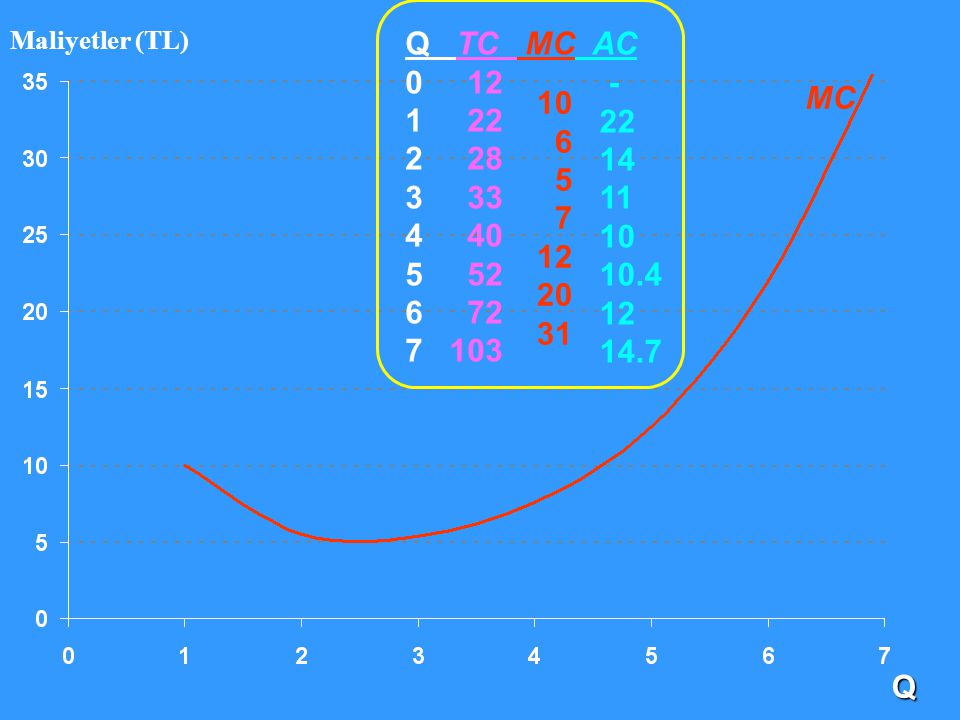 MC Q TC MC AC 0 12 1 22 2 28 3 33 4 40 5 52 6 72 7 103 10 6 5 7 12 20 31 - 22 14 11 10 10.4 12 14.7 Q Maliyetler (TL)