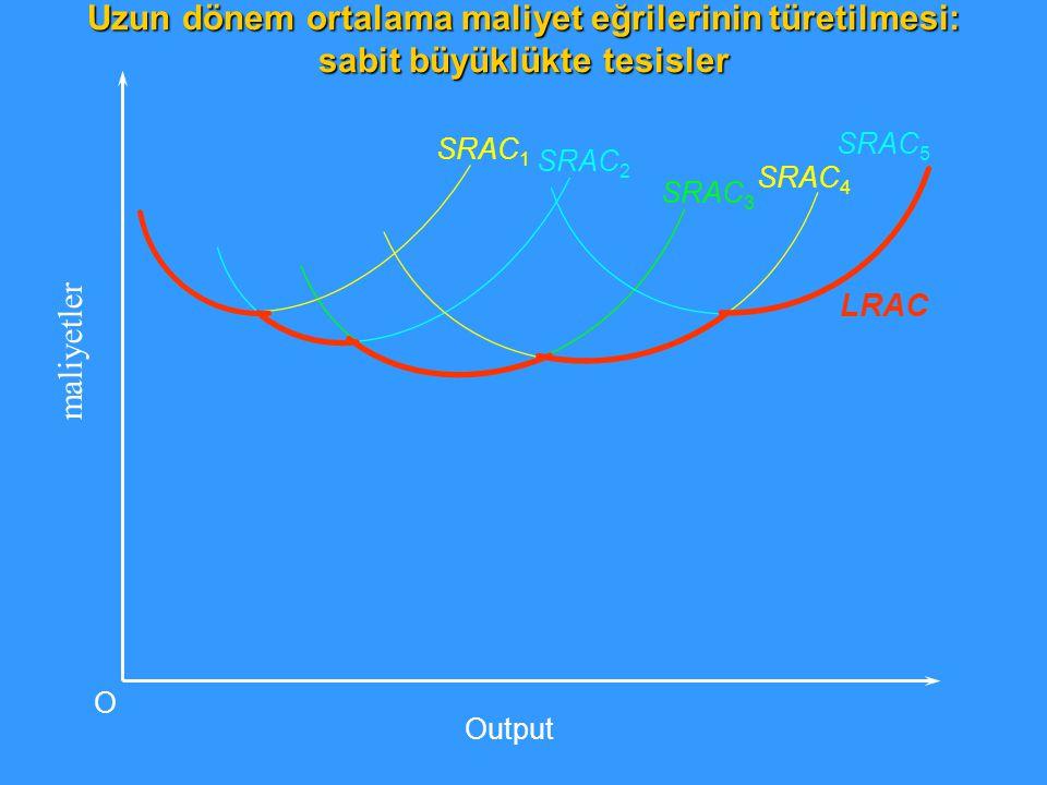 SRAC 1 SRAC 3 SRAC 2 SRAC 4 SRAC 5 LRAC maliyetler Output O Uzun dönem ortalama maliyet eğrilerinin türetilmesi: sabit büyüklükte tesisler