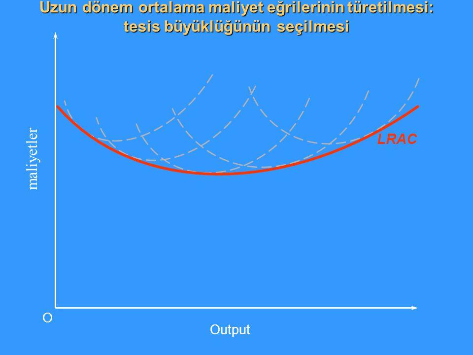 LRAC maliyetler Output O Uzun dönem ortalama maliyet eğrilerinin türetilmesi: tesis büyüklüğünün seçilmesi