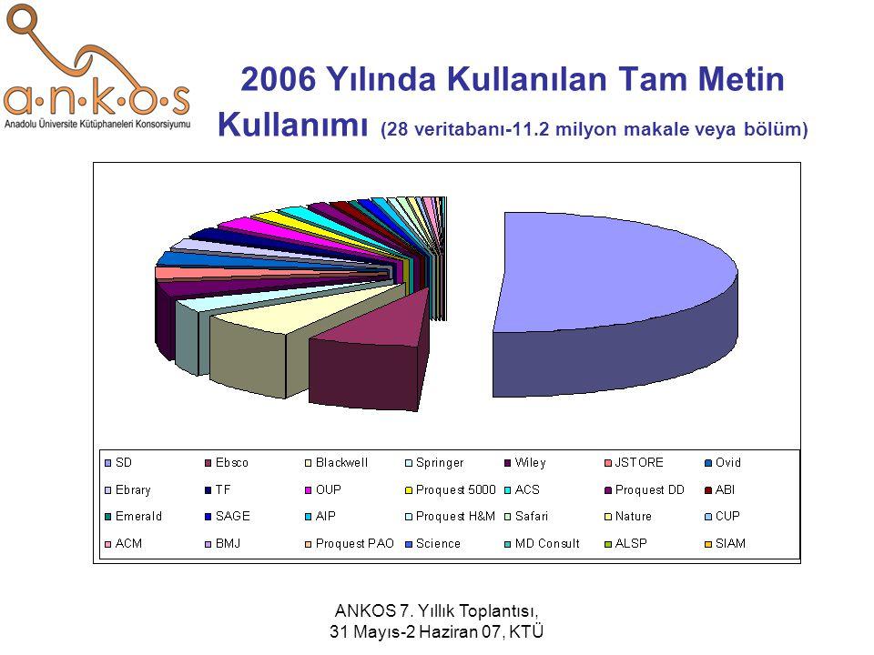ANKOS 7. Yıllık Toplantısı, 31 Mayıs-2 Haziran 07, KTÜ 2006 Yılında Kullanılan Tam Metin Kullanımı (28 veritabanı-11.2 milyon makale veya bölüm)