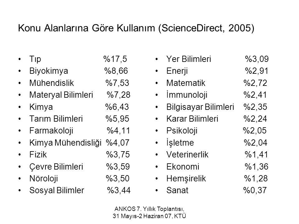 ANKOS 7. Yıllık Toplantısı, 31 Mayıs-2 Haziran 07, KTÜ Konu Alanlarına Göre Kullanım (ScienceDirect, 2005) Tıp %17,5 Biyokimya %8,66 Mühendislik %7,53