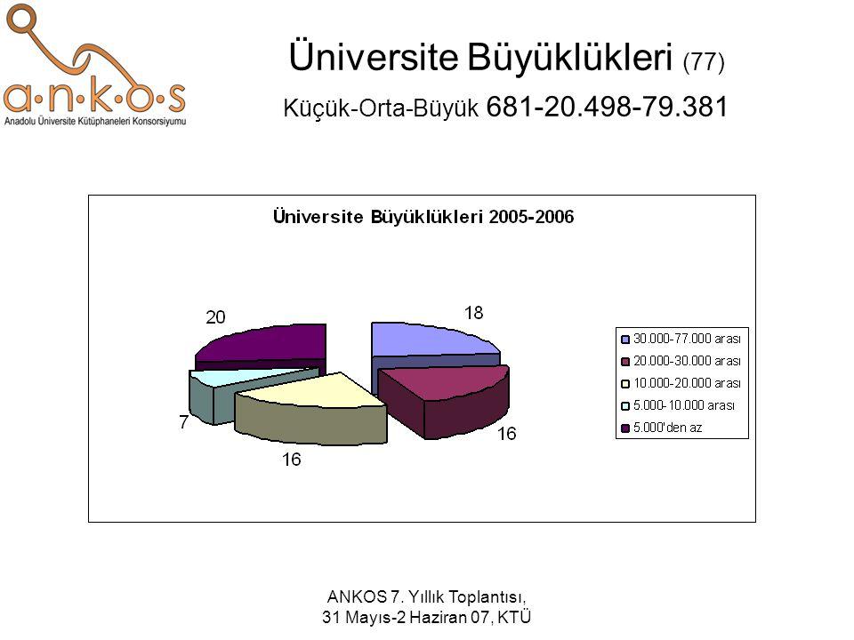 ANKOS 7. Yıllık Toplantısı, 31 Mayıs-2 Haziran 07, KTÜ Üniversite Büyüklükleri (77) Küçük-Orta-Büyük 681-20.498-79.381