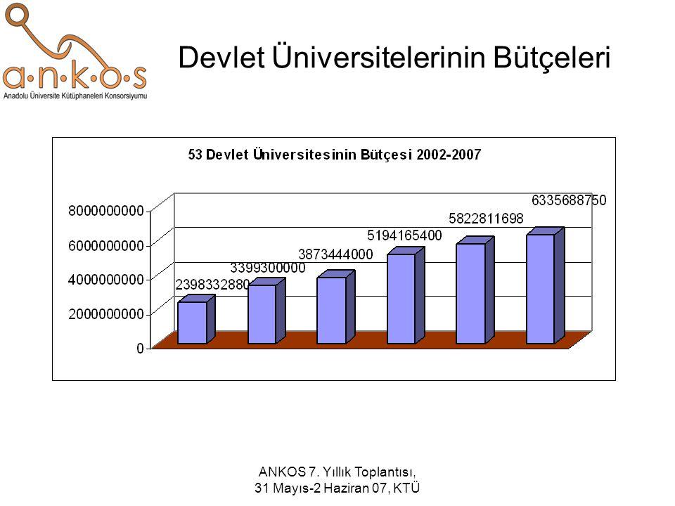ANKOS 7. Yıllık Toplantısı, 31 Mayıs-2 Haziran 07, KTÜ Devlet Üniversitelerinin Bütçeleri