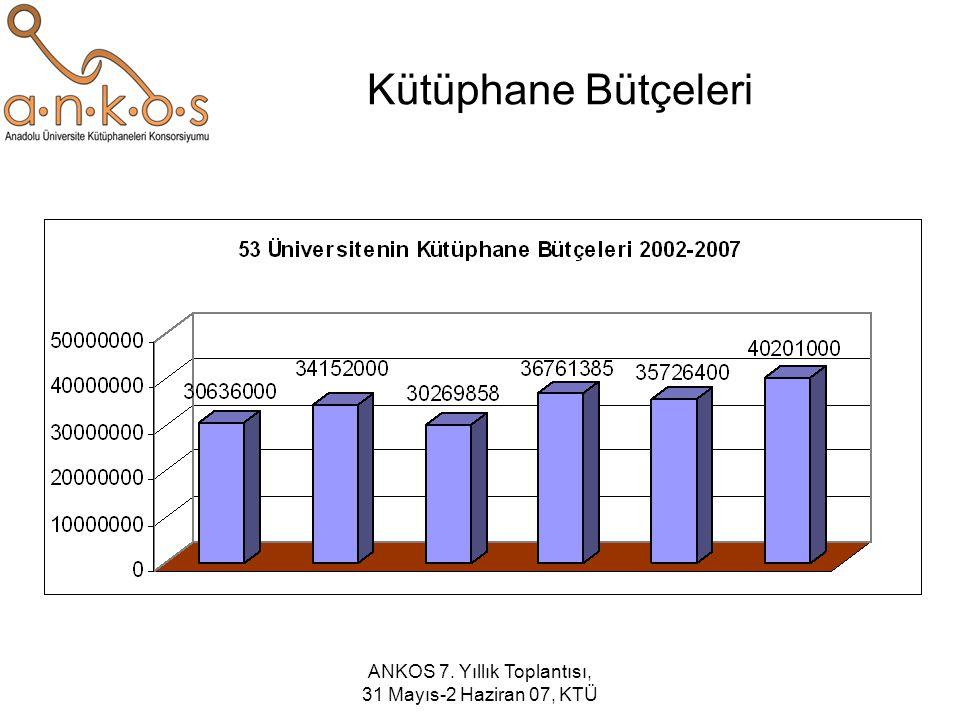 ANKOS Tam Metin Dergi Veri Tabanları Maliyetleri (2006) Toplam: $12.570.888
