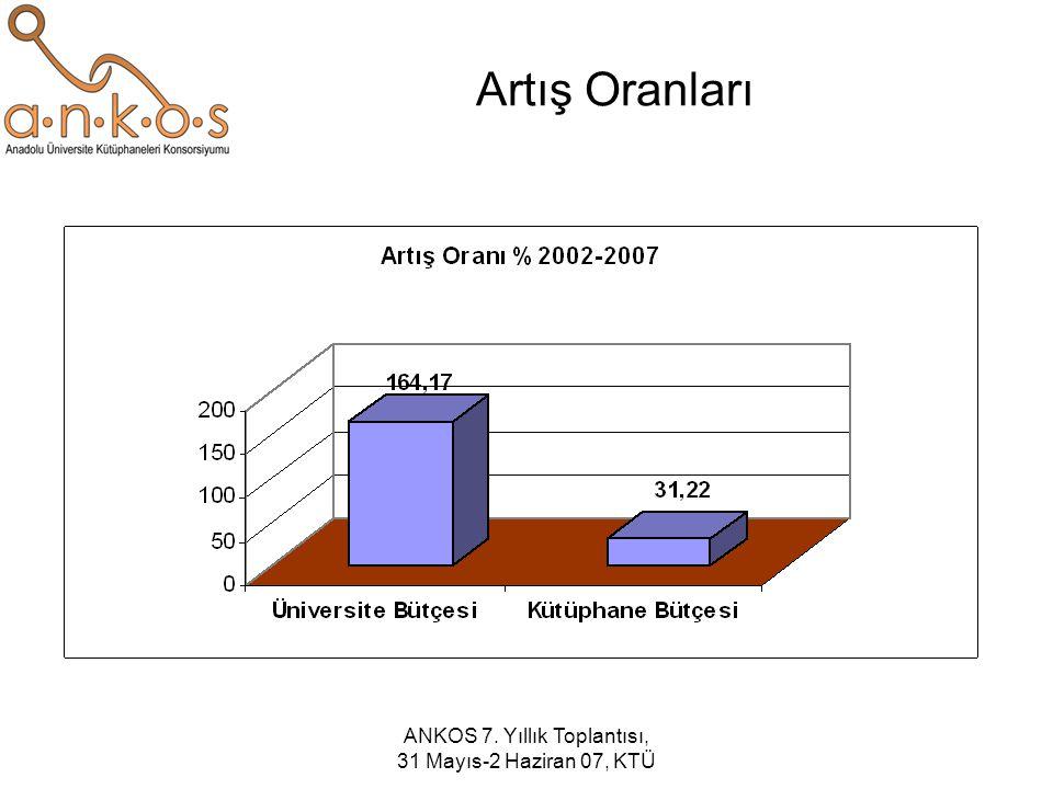ANKOS Referans Veri Tabanları Maliyetleri (2006) Toplam: $508.306