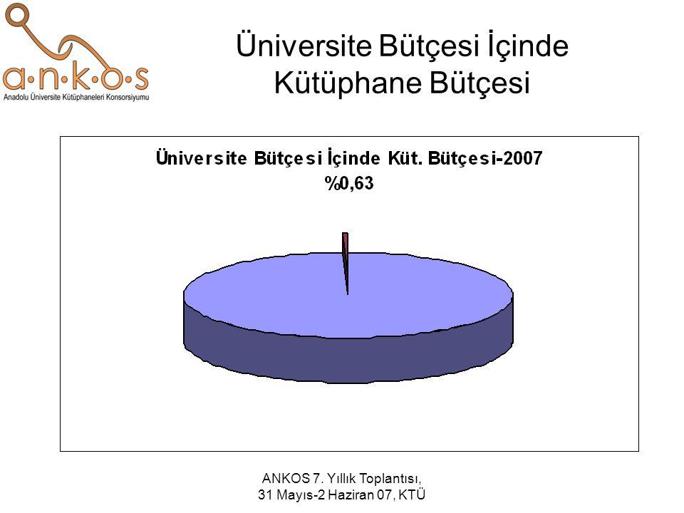 ANKOS 7. Yıllık Toplantısı, 31 Mayıs-2 Haziran 07, KTÜ Üniversite Bütçesi İçinde Kütüphane Bütçesi