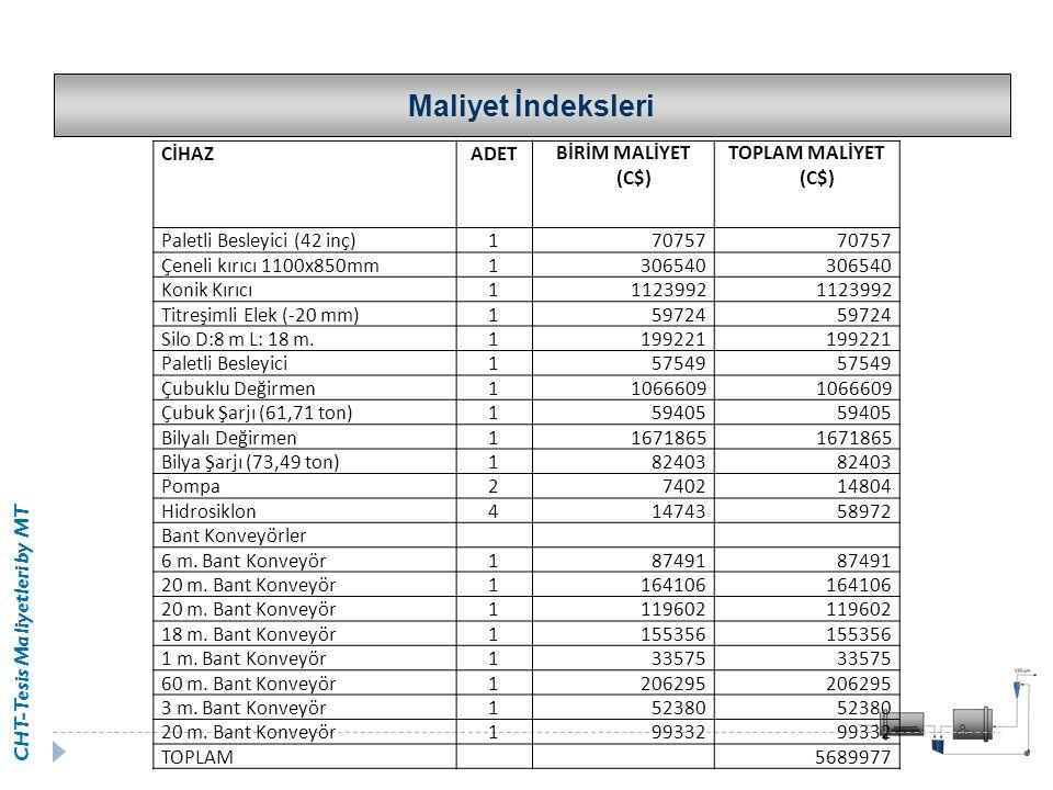 CHT-Tesis Maliyetleri by MT CİHAZADETBİRİM MALİYET (C$) TOPLAM MALİYET (C$) Paletli Besleyici (42 inç)170757 Çeneli kırıcı 1100x850mm1306540 Konik Kır