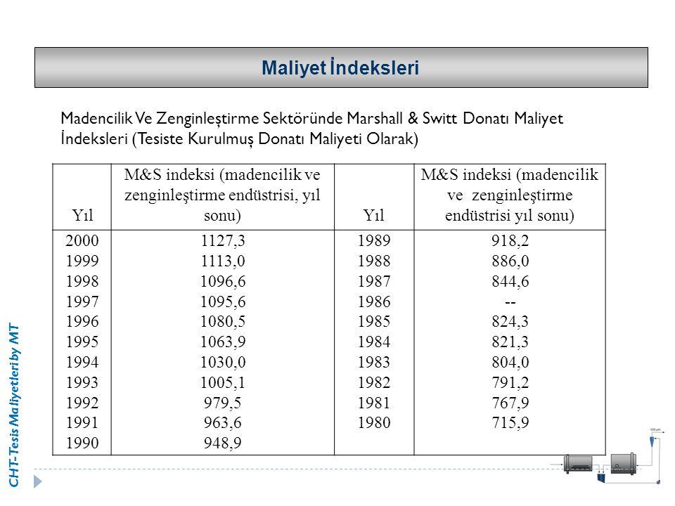 CHT-Tesis Maliyetleri by MT Yıl M&S indeksi (madencilik ve zenginleştirme endüstrisi, yıl sonu) Yıl M&S indeksi (madencilik ve zenginleştirme endüstri