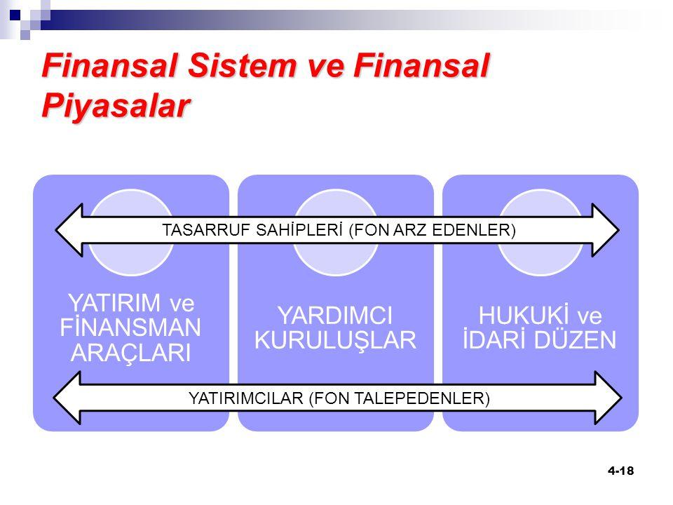 Finansal Sistem ve Finansal Piyasalar 4-18 YATIRIM ve FİNANSMAN ARAÇLARI YARDIMCI KURULUŞLAR HUKUKİ ve İDARİ DÜZEN TASARRUF SAHİPLERİ (FON ARZ EDENLER