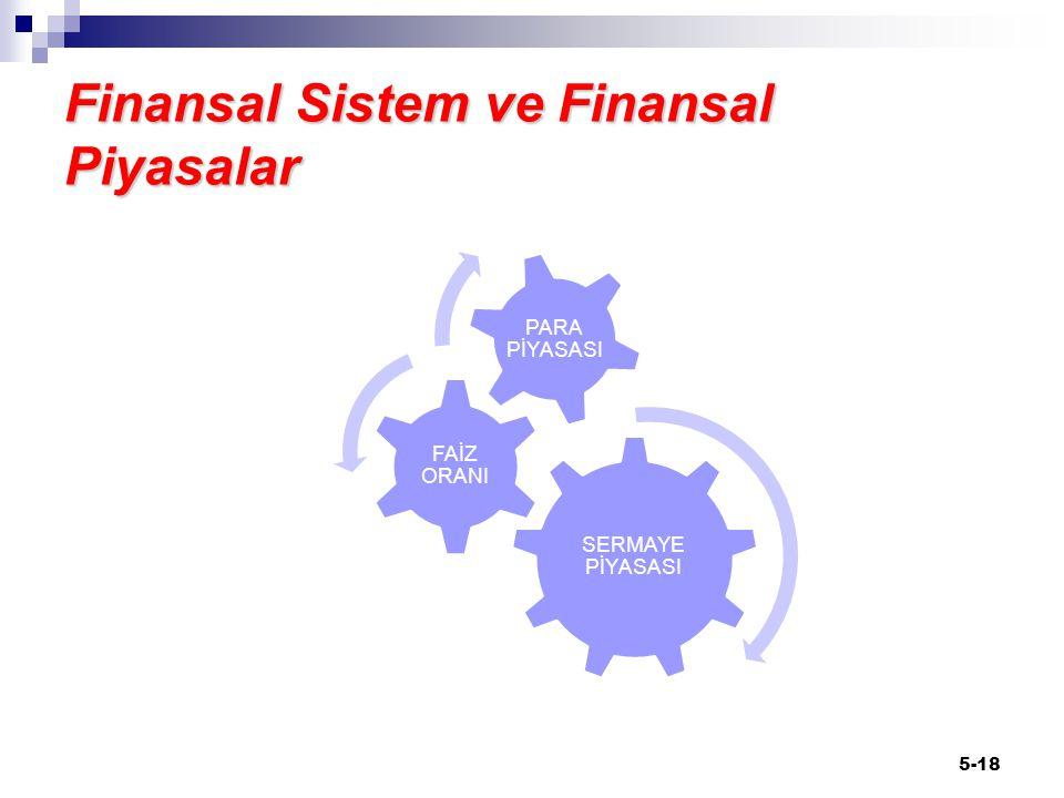 Finansal Sistem ve Finansal Piyasalar SERMAYE PİYASASI FAİZ ORANI PARA PİYASASI 5-18