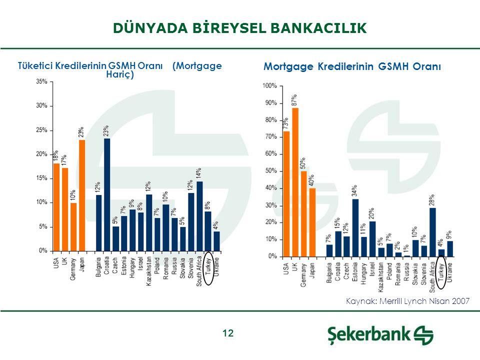12 Tüketici Kredilerinin GSMH Oranı (Mortgage Hariç) Mortgage Kredilerinin GSMH Oranı DÜNYADA BİREYSEL BANKACILIK Kaynak: Merrill Lynch Nisan 2007