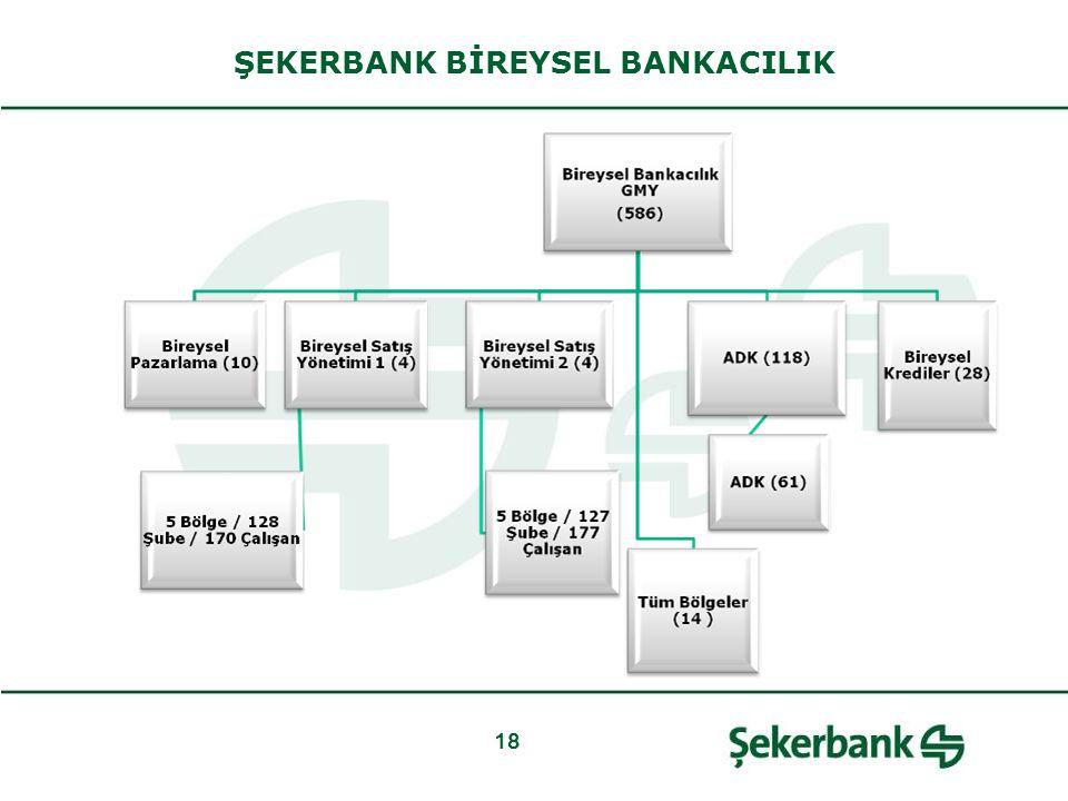 18 ŞEKERBANK BİREYSEL BANKACILIK