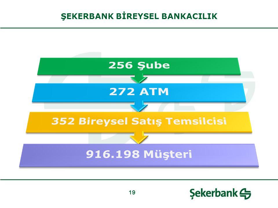 19 ŞEKERBANK BİREYSEL BANKACILIK
