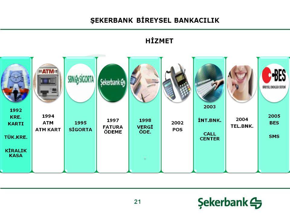 21 ŞEKERBANK BİREYSEL BANKACILIK HİZMET