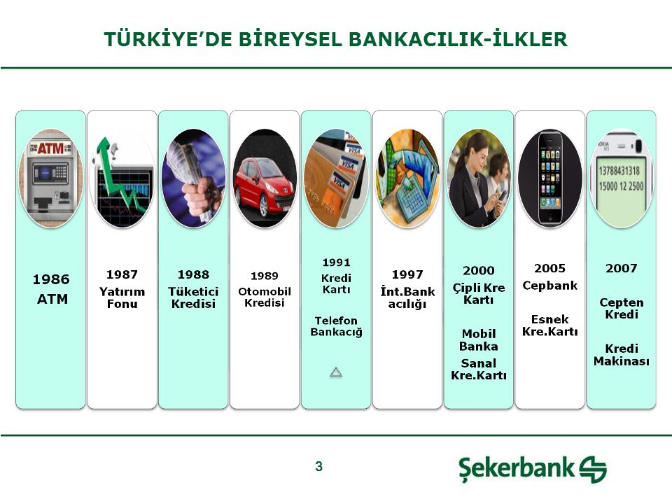 3 TÜRKİYE'DE BİREYSEL BANKACILIK-İLKLER