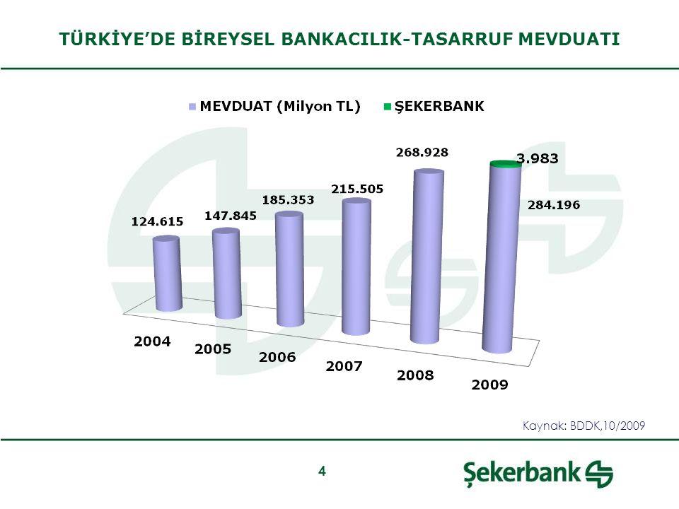 4 TÜRKİYE'DE BİREYSEL BANKACILIK-TASARRUF MEVDUATI Kaynak: BDDK,10/2009