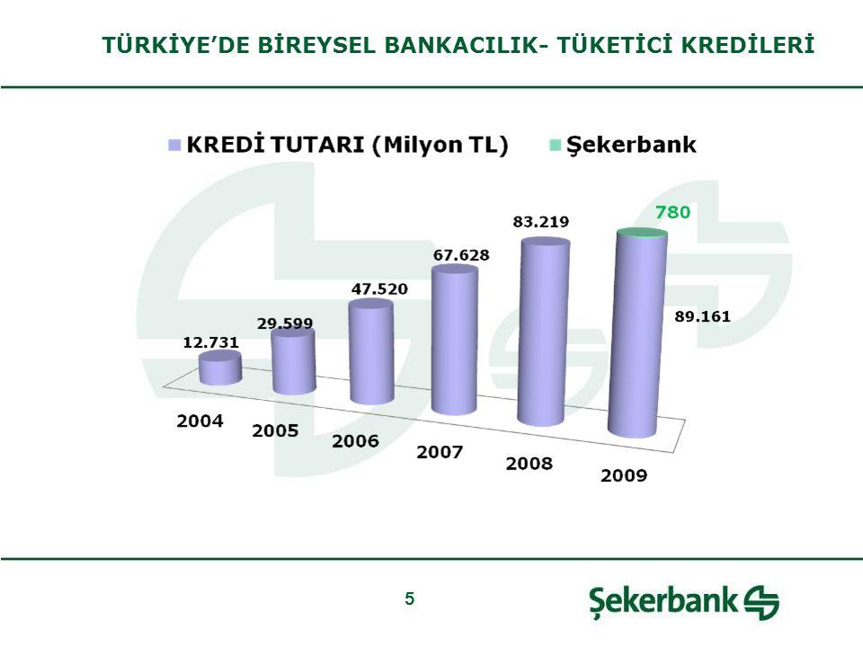 5 TÜRKİYE'DE BİREYSEL BANKACILIK- TÜKETİCİ KREDİLERİ