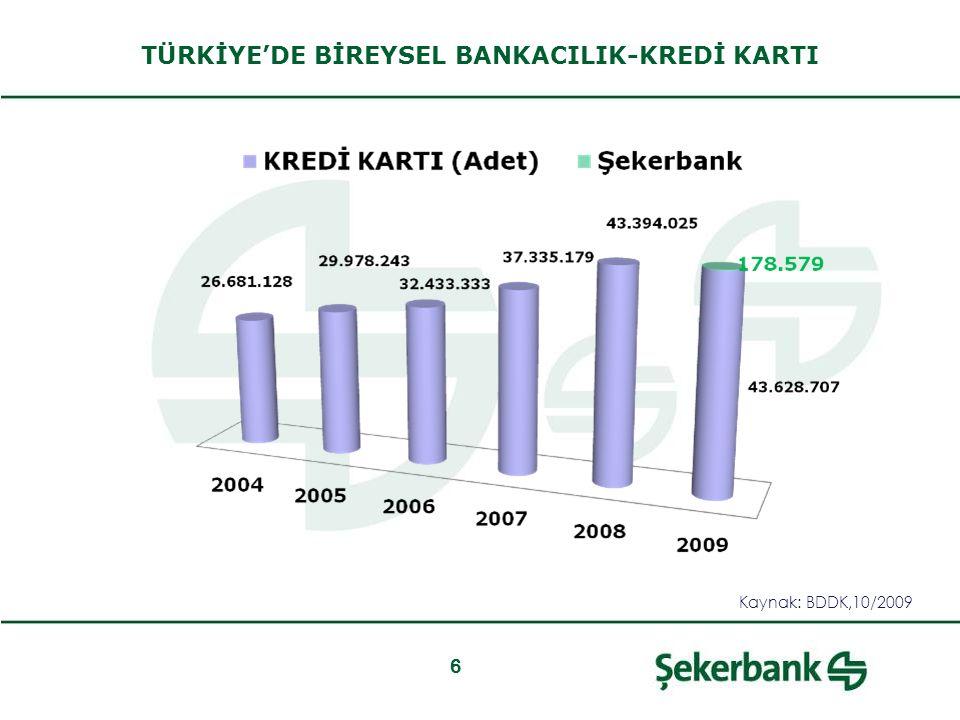 6 TÜRKİYE'DE BİREYSEL BANKACILIK-KREDİ KARTI Kaynak: BDDK,10/2009