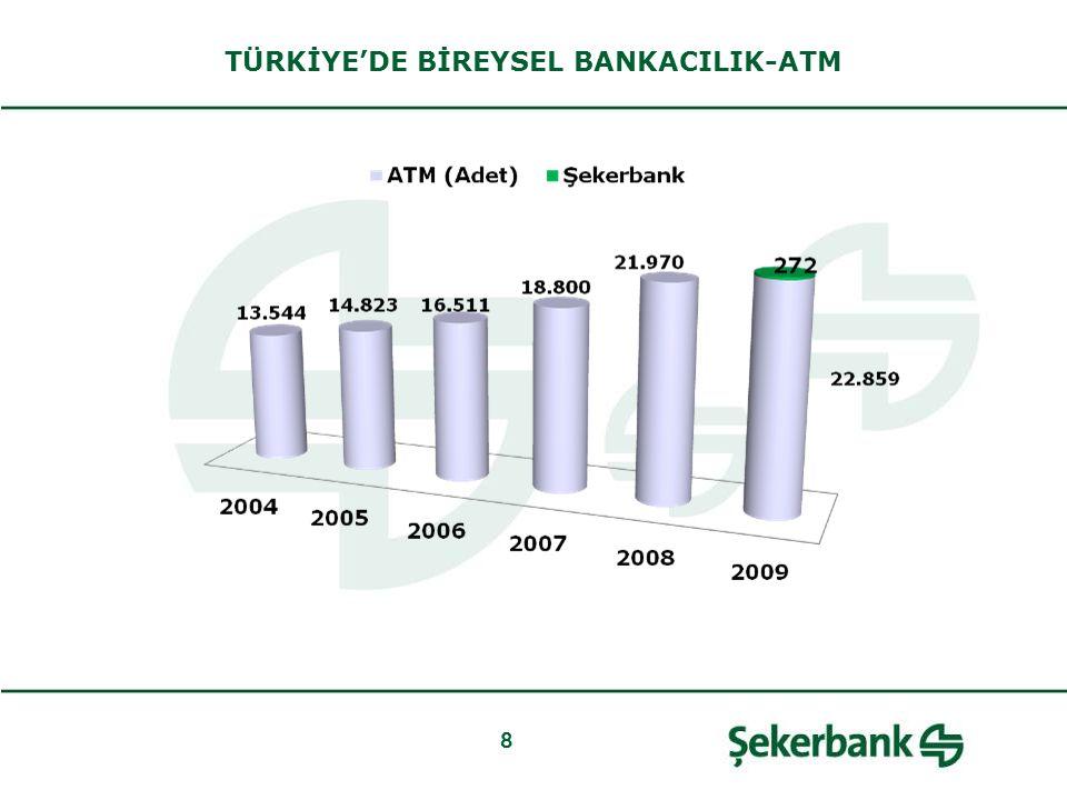 8 TÜRKİYE'DE BİREYSEL BANKACILIK-ATM