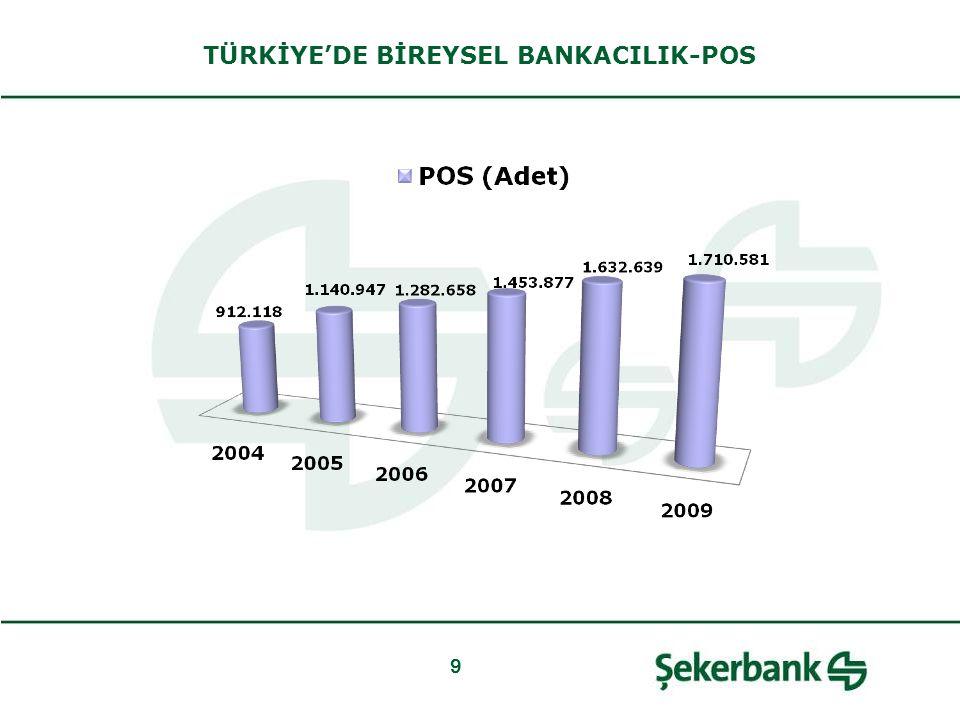 9 TÜRKİYE'DE BİREYSEL BANKACILIK-POS