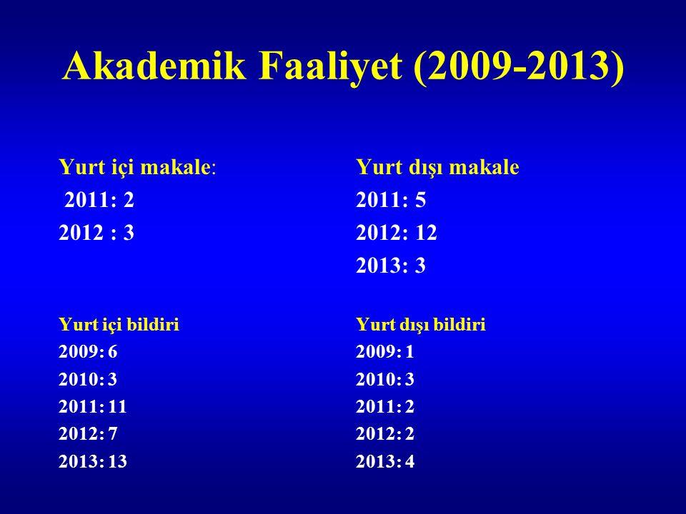Akademik Faaliyet (2009-2013) Yurt içi makale: 2011: 2 2012 : 3 Yurt dışı makale 2011: 5 2012: 12 2013: 3 Yurt içi bildiri 2009: 6 2010: 3 2011: 11 20