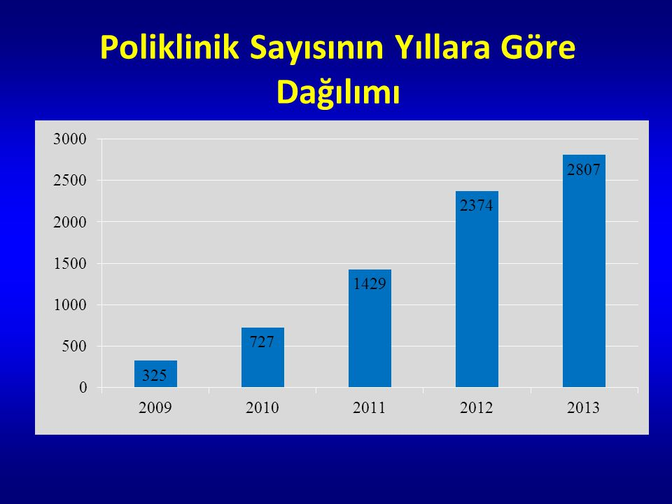 Poliklinik Sayısının Yıllara Göre Dağılımı