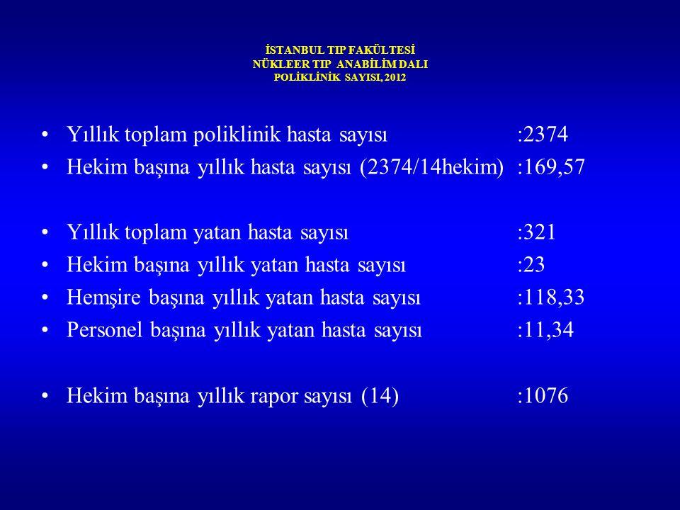 İSTANBUL TIP FAKÜLTESİ NÜKLEER TIP ANABİLİM DALI POLİKLİNİK SAYISI, 2012 Yıllık toplam poliklinik hasta sayısı:2374 Hekim başına yıllık hasta sayısı (