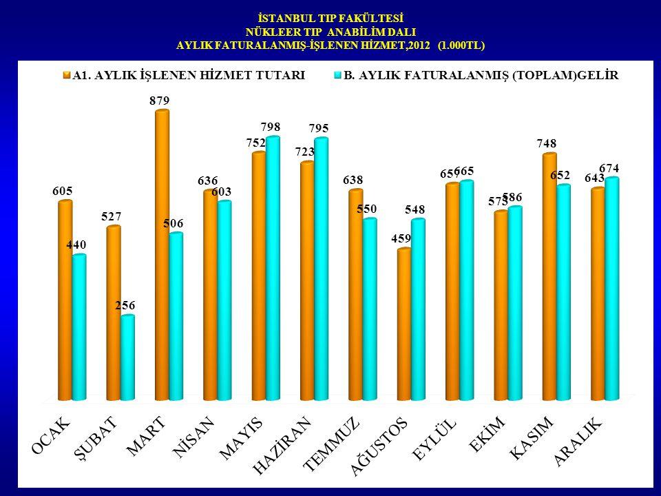 İSTANBUL TIP FAKÜLTESİ NÜKLEER TIP ANABİLİM DALI AYLIK FATURALANMIŞ-İŞLENEN HİZMET,2012 (1.000TL)