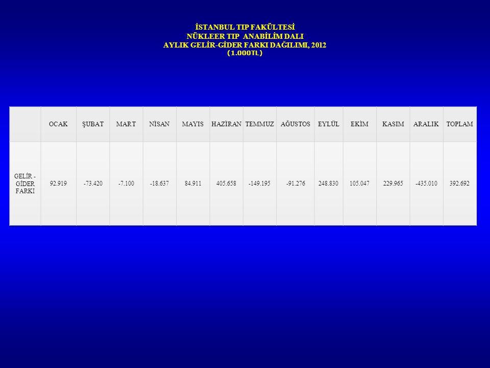 İSTANBUL TIP FAKÜLTESİ NÜKLEER TIP ANABİLİM DALI AYLIK GELİR-GİDER FARKI DAĞILIMI, 2012 (1.000TL)
