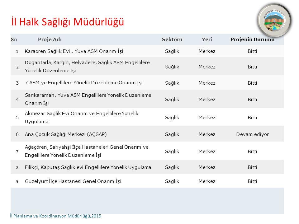 Proje Detayları (1) Proje Adı:Karaören Sağlıkevi, Yuva Aile Sağlığı Merkezi Onarım İşi Kurum:İl Halk Sağlığı Müdürlüğü Sektörü: Sağlık Projenin Yeri: Merkez Başlama ve Bitiş Tarihi: 2013-2014 Proje Bedeli: 57.850.00.-TL Önceki Yıl Harcaması: - Yılı Ödeneği (2014): 68.263,00.-TL Yapılan Harcama (2014): 68.263,00.-TL Nakdi Gerçekleşme (%): 100 Fiziki Gerçekleşme (%): 100
