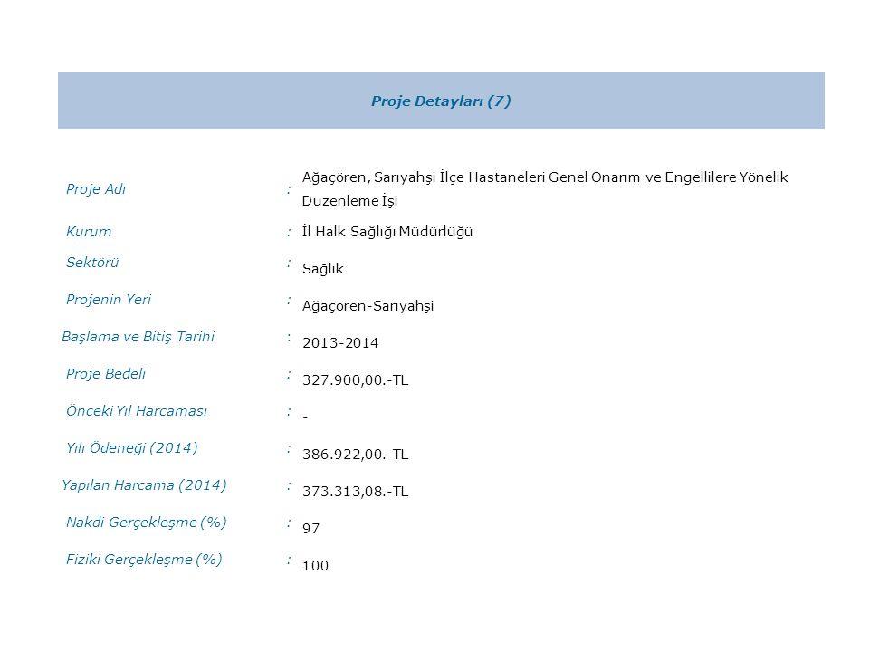 Proje Detayları (7) Proje Adı: Ağaçören, Sarıyahşi İlçe Hastaneleri Genel Onarım ve Engellilere Yönelik Düzenleme İşi Kurum:İl Halk Sağlığı Müdürlüğü Sektörü: Sağlık Projenin Yeri: Ağaçören-Sarıyahşi Başlama ve Bitiş Tarihi: 2013-2014 Proje Bedeli: 327.900,00.-TL Önceki Yıl Harcaması: - Yılı Ödeneği (2014): 386.922,00.-TL Yapılan Harcama (2014): 373.313,08.-TL Nakdi Gerçekleşme (%): 97 Fiziki Gerçekleşme (%): 100