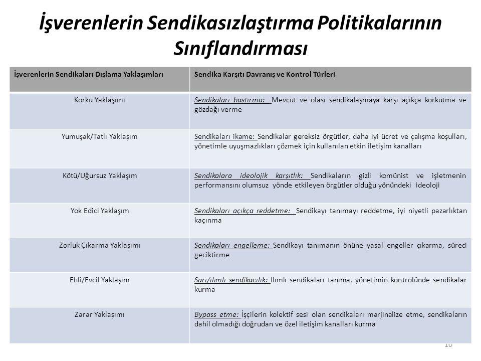 İşverenlerin Sendikasızlaştırma Politikalarının Sınıflandırması 10 İşverenlerin Sendikaları Dışlama YaklaşımlarıSendika Karşıtı Davranış ve Kontrol Tü