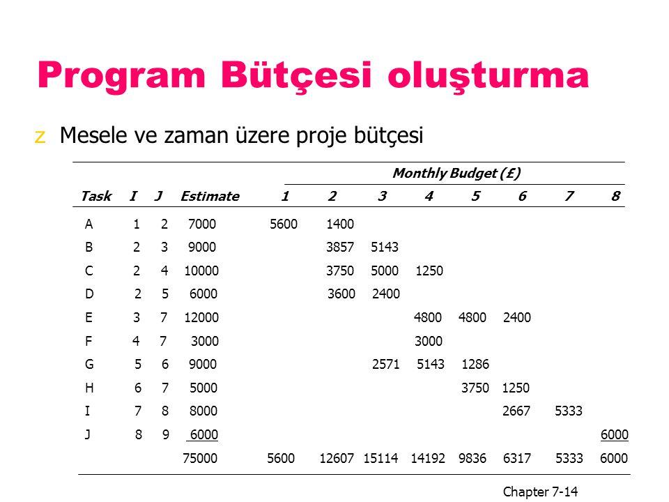 Program Bütçesi oluşturma zMesele ve zaman üzere proje bütçesi Chapter 7-14 Task I J Estimate1 2 3 4 5 6 7 8 Monthly Budget (£) A 1 2 7000 5600 1400 B