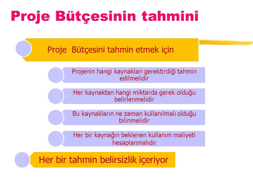 Proje Bütçesinin tahmini Proje Bütçesini tahmin etmek için Projenin hangi kaynakları gerektirdiği tahmin edilmelidir Her kaynaktan hangi miktarda gere