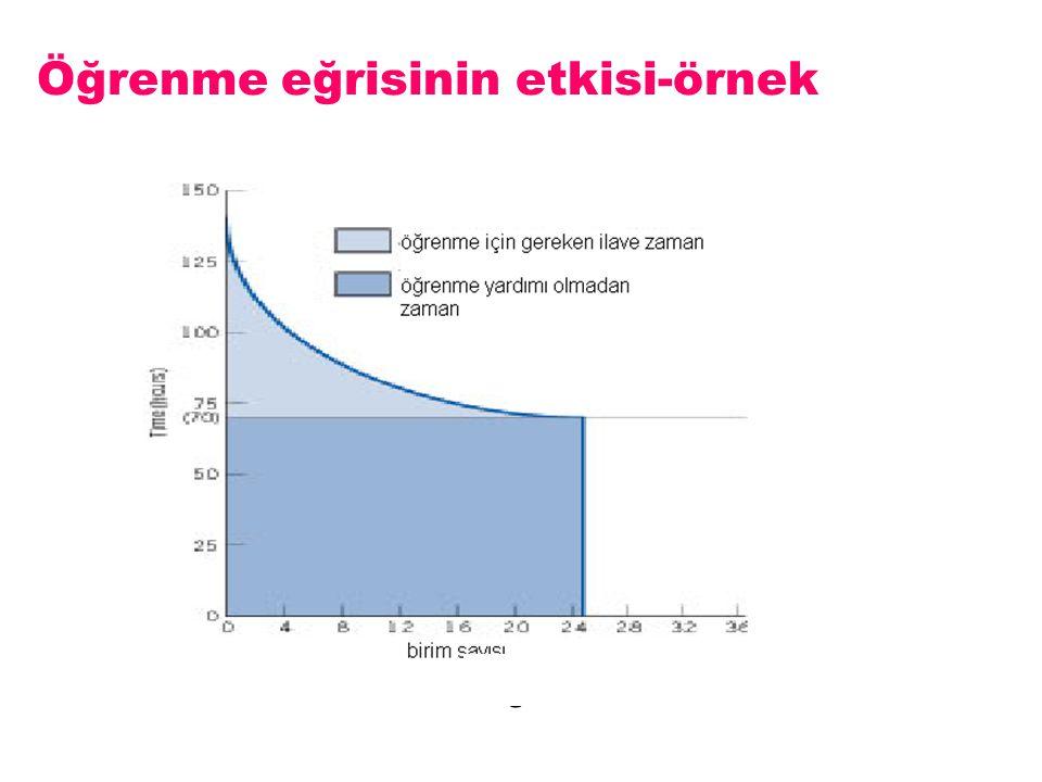 Öğrenme eğrisinin etkisi-örnek Figure 7-4