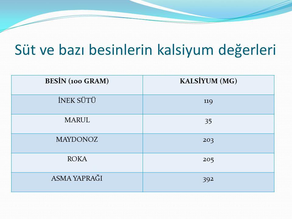 Süt ve bazı besinlerin kalsiyum değerleri BESİN (100 GRAM)KALSİYUM (MG) İNEK SÜTÜ119 MARUL35 MAYDONOZ203 ROKA205 ASMA YAPRAĞI392