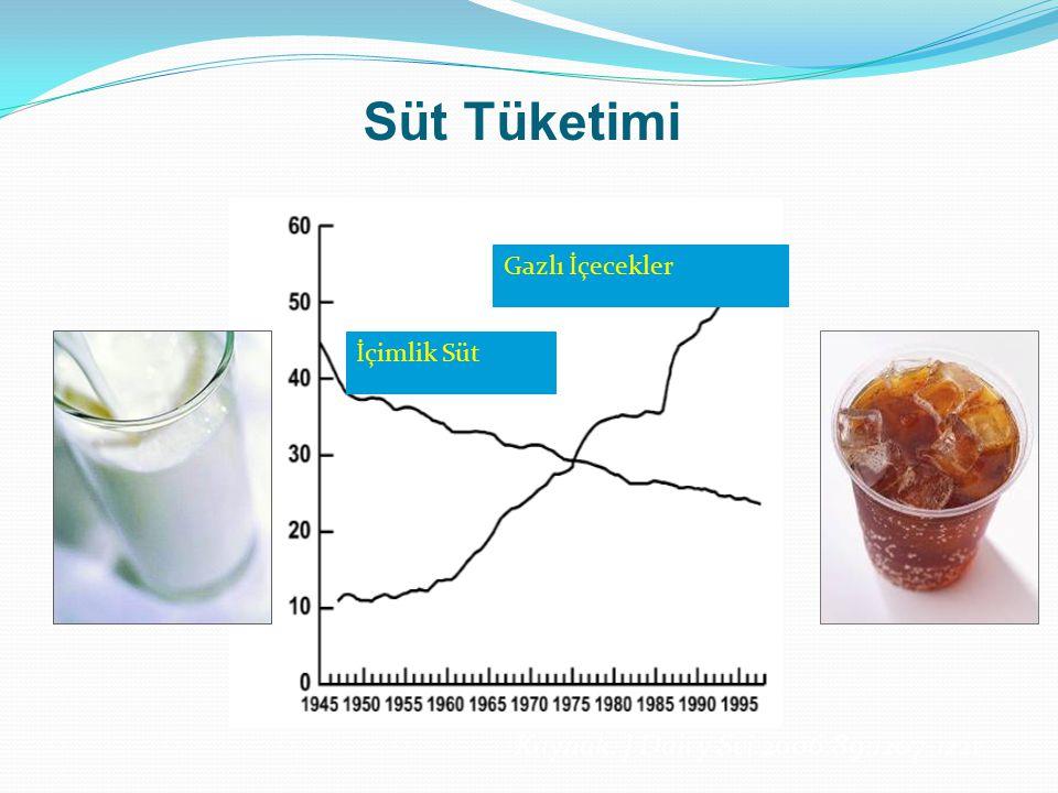 Süt Tüketimi Kaynak: J Dairy Sci.2006;89:1207-1221 Gazlı İçecekler İçimlik Süt