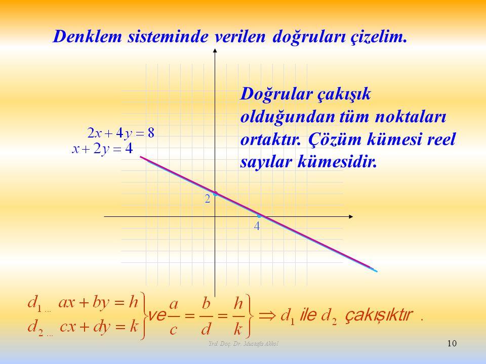 Yrd. Doç. Dr. Mustafa Akkol 10 Denklem sisteminde verilen doğruları çizelim. Doğrular çakışık olduğundan tüm noktaları ortaktır. Çözüm kümesi reel say