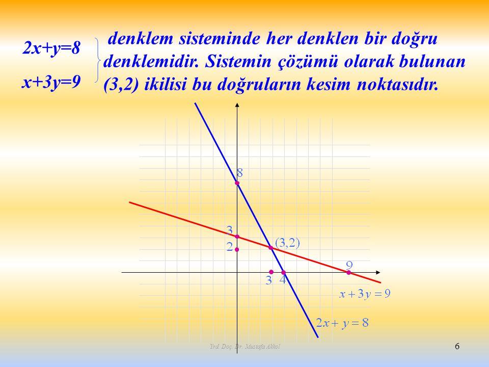 Yrd. Doç. Dr. Mustafa Akkol 6 2x+y=8 x+3y=9 denklem sisteminde her denklen bir doğru denklemidir. Sistemin çözümü olarak bulunan (3,2) ikilisi bu doğr