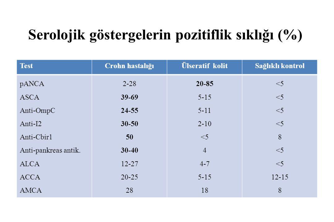 Serolojik göstergelerin pozitiflik sıklığı (%) TestCrohn hastalığıÜlseratif kolitSağlıklı kontrol pANCA ASCA Anti-OmpC Anti-I2 Anti-Cbir1 Anti-pankreas antik.