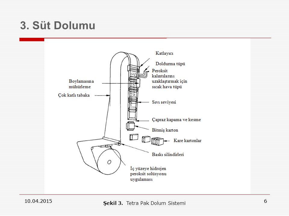 6 10.04.2015 6 3. Süt Dolumu 10.04.2015 Şekil 3. Tetra Pak Dolum Sistemi