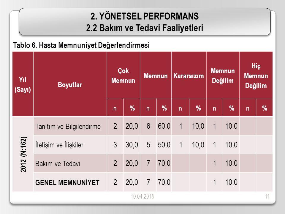 10.04.201511 2. YÖNETSEL PERFORMANS 2.2 Bakım ve Tedavi Faaliyetleri 2.