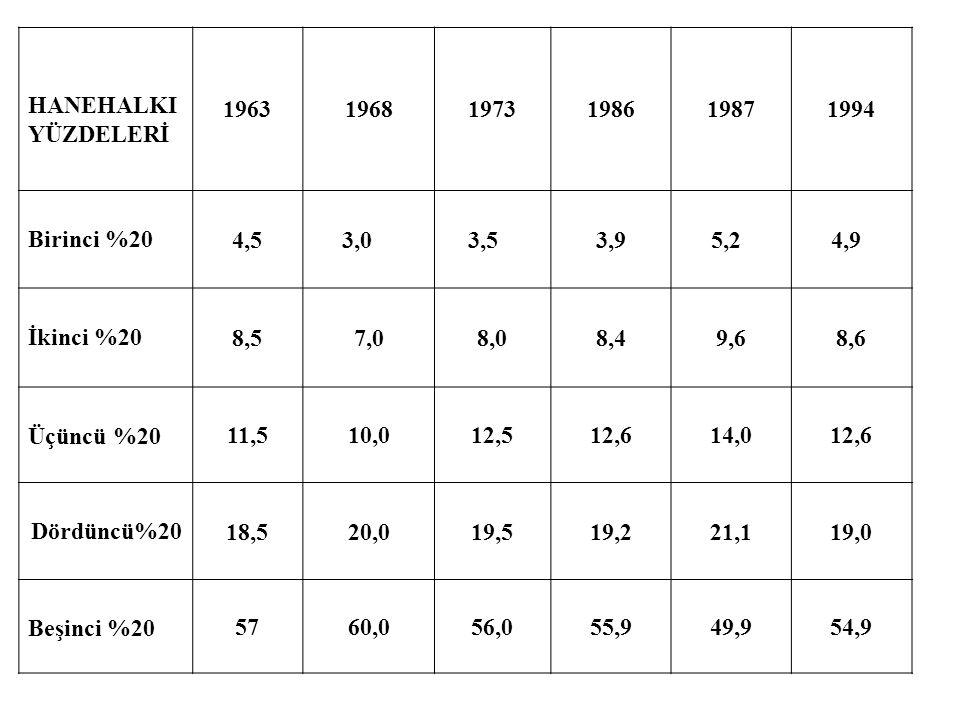 HANEHALKI YÜZDELERİ 196319681973198619871994 Birinci %20 4,5 3,0 3,53,9 5,2 4,9 İkinci %20 8,57,08,08,49,68,6 Üçüncü %20 11,510,012,512,614,012,6 Dörd