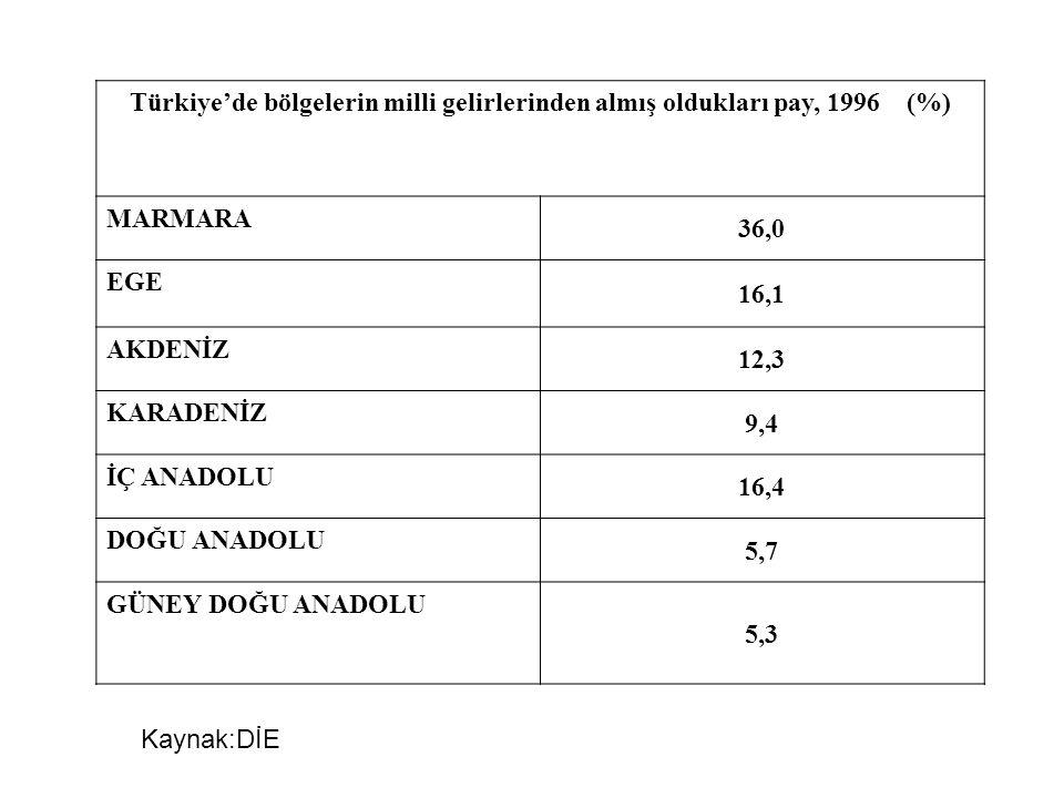 Türkiye'de bölgelerin milli gelirlerinden almış oldukları pay, 1996 (%) MARMARA 36,0 EGE 16,1 AKDENİZ 12,3 KARADENİZ 9,4 İÇ ANADOLU 16,4 DOĞU ANADOLU
