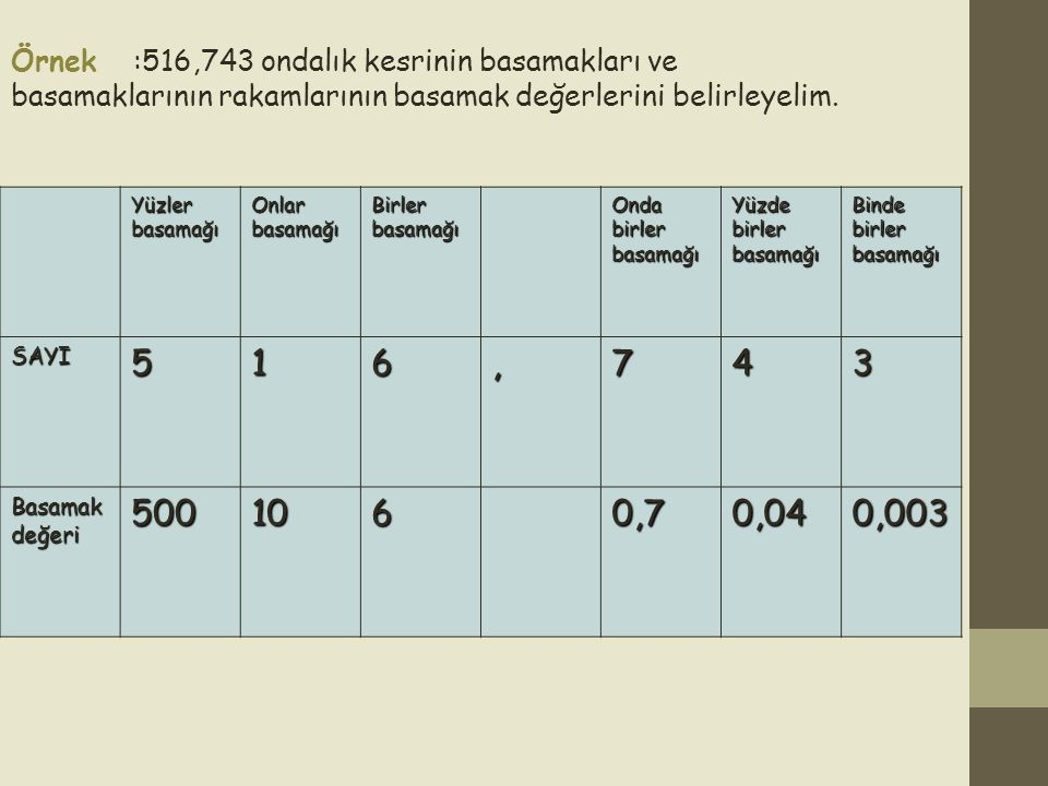 TAM SAYILI ONDALIK KESRİ VİRGÜLLE YAZMA Aşağıdaki ondalık kesirleri, virgüllü olarak yazalım: 1)= 27,8 yirmi yedi tam onda sekiz = 12,16 on iki tam yüzde on altı 2) =248,419 iki yüz kırk sekiz tam binde dört yüz on dokuz 3) Tam sayılı bir ondalık kesri, virgüllü olarak yazarken; tam sayı kısmı, tam sayı olarak(virgülden önce)yazılır.